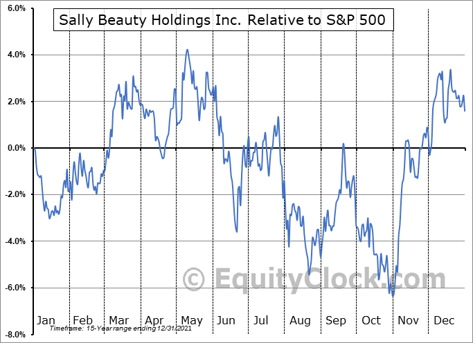 SBH Relative to the S&P 500