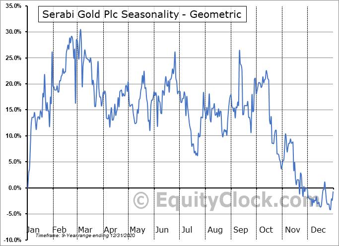 Serabi Gold Plc (TSE:SBI.TO) Seasonality