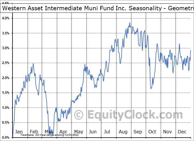 Western Asset Intermediate Muni Fund Inc. (NYSE:SBI) Seasonality