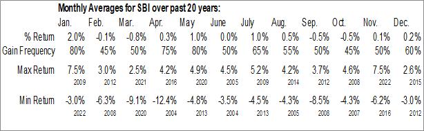 Monthly Seasonal Western Asset Intermediate Muni Fund Inc. (NYSE:SBI)