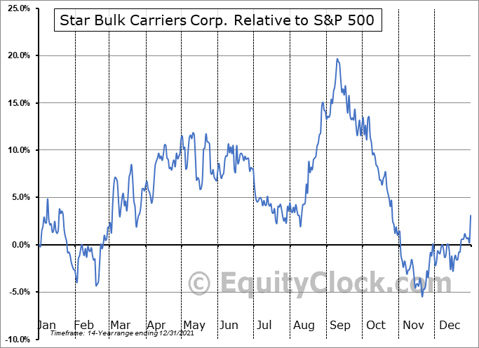SBLK Relative to the S&P 500