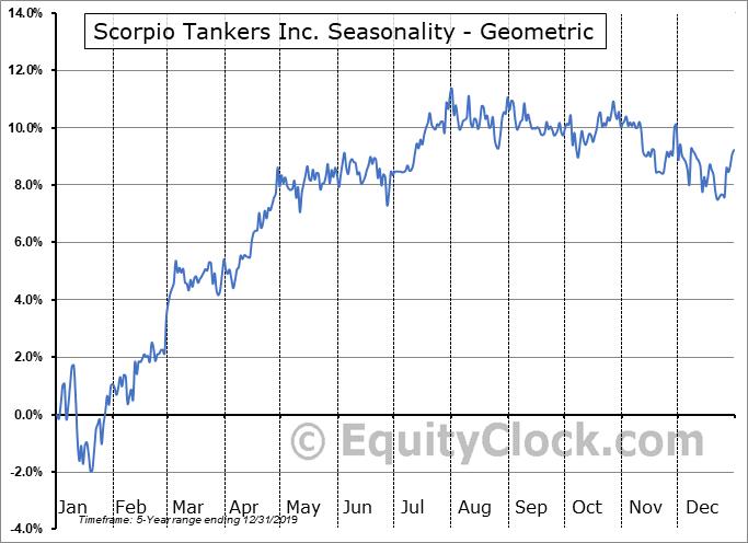 Scorpio Tankers Inc. (NYSE:SBNA) Seasonality
