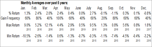 Monthly Seasonal Scorpio Tankers Inc. (NYSE:SBNA)