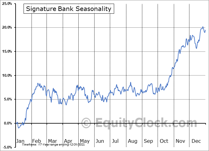 Signature Bank Seasonal Chart
