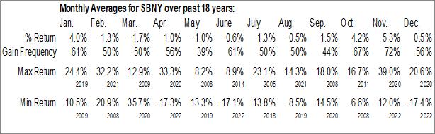 Monthly Seasonal Signature Bank (NASD:SBNY)