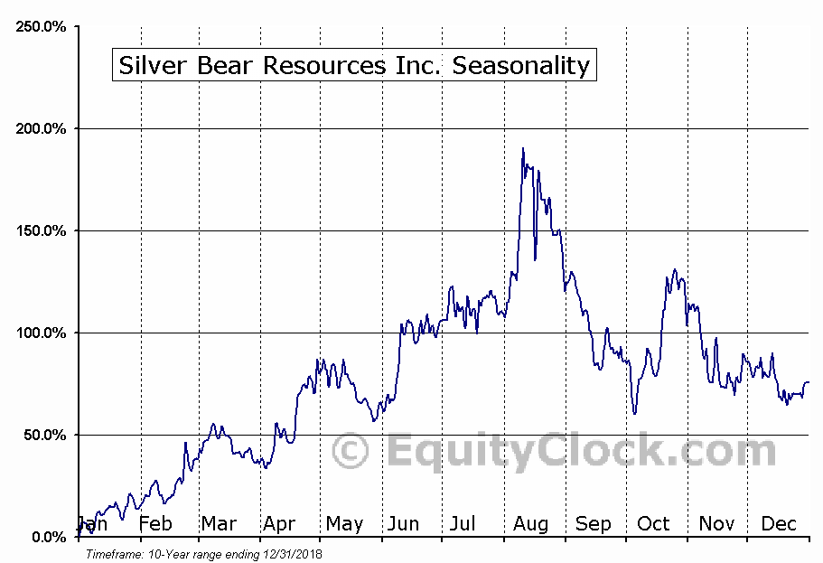 Silver Bear Resources
