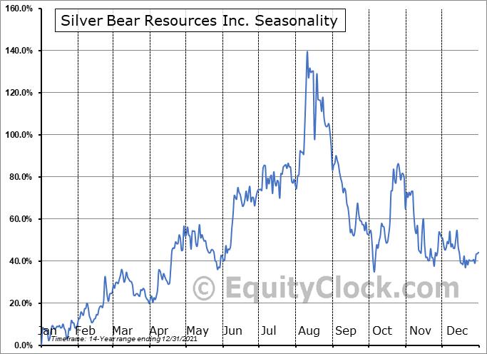 Silver Bear Resources Inc. (TSE:SBR.TO) Seasonality