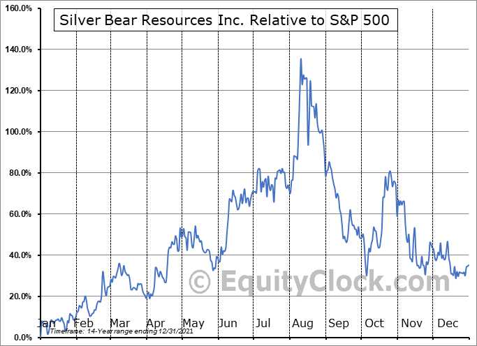 SBR.TO Relative to the S&P 500