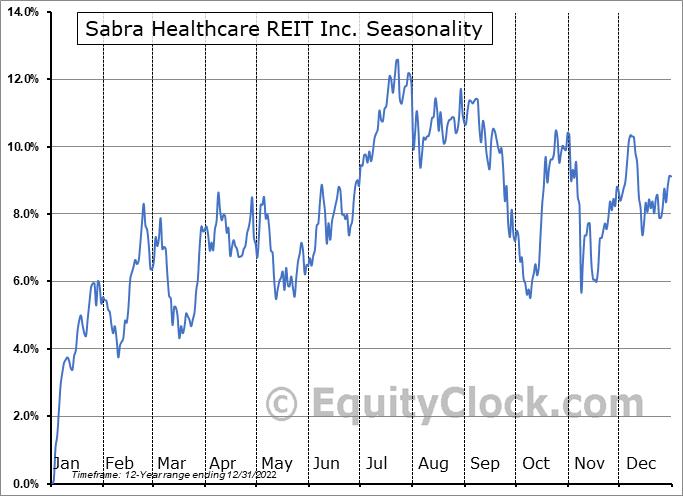 Sabra Health Care REIT, Inc. Seasonal Chart