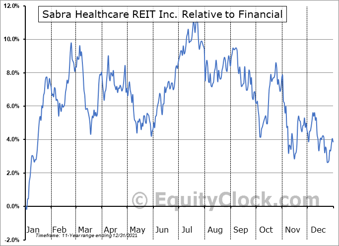 SBRA Relative to the Sector
