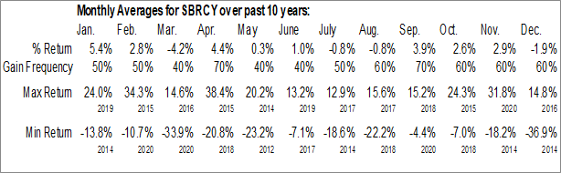 Monthly Seasonal Sberbank Russia (OTCMKT:SBRCY)