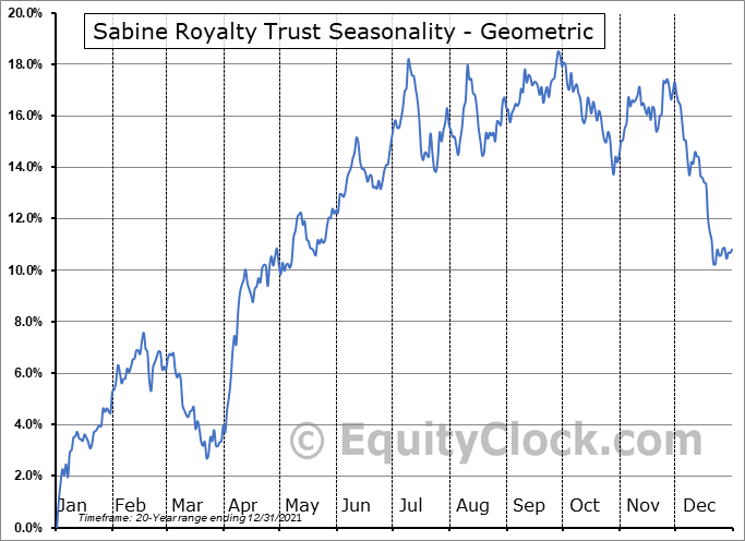 Sabine Royalty Trust (NYSE:SBR) Seasonality