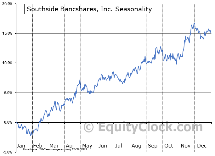 Southside Bancshares, Inc. Seasonal Chart