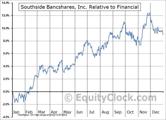 SBSI Relative to the Sector