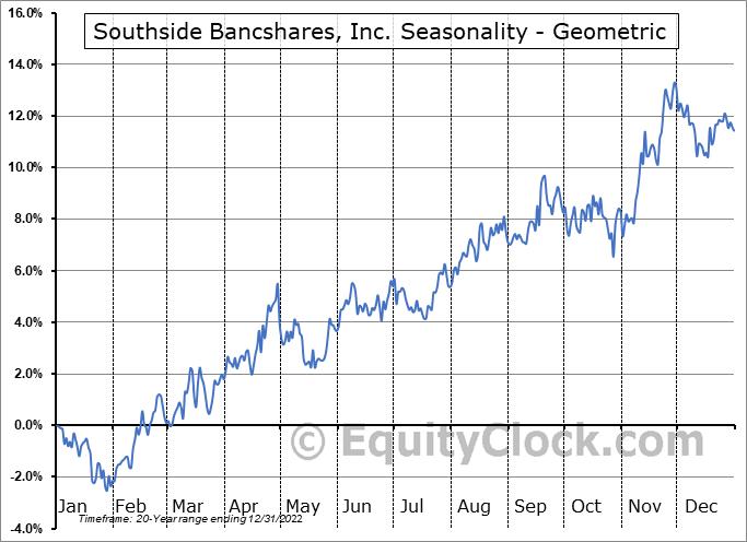 Southside Bancshares, Inc. (NASD:SBSI) Seasonality