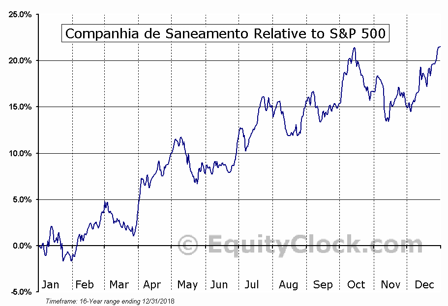 SBS Relative to the S&P 500