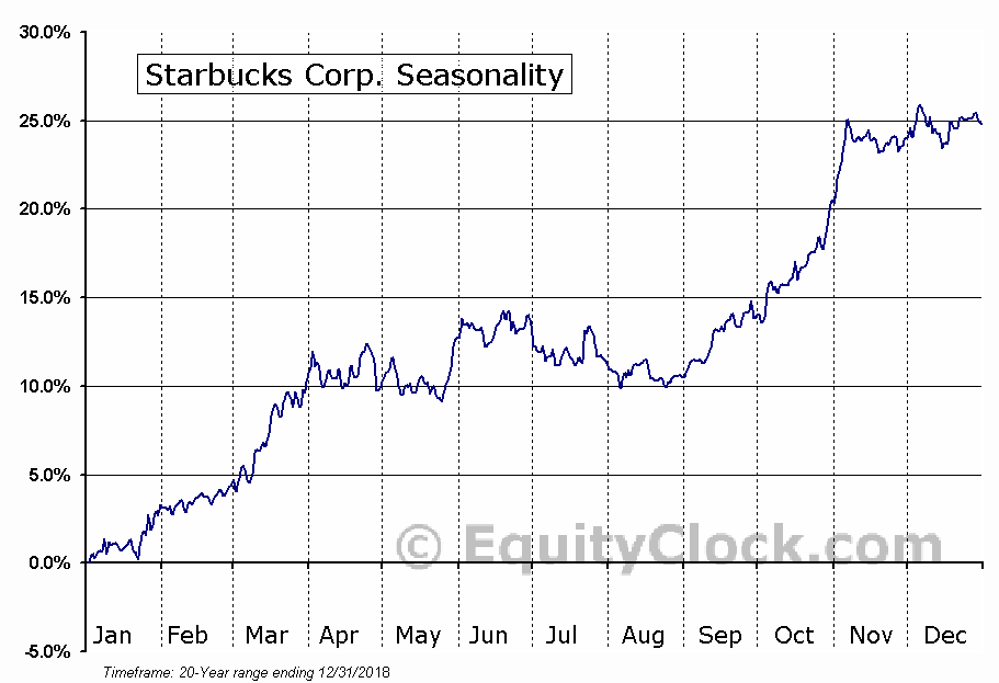 Starbucks Corporation (SBUX) Seasonal Chart