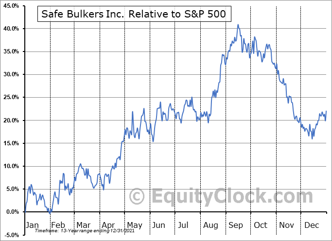 SB Relative to the S&P 500
