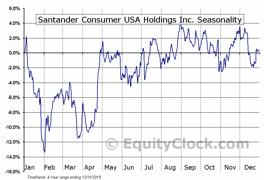 Santander Consumer USA Holdings Inc. Seasonal Chart