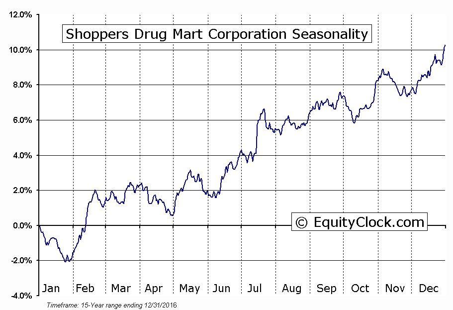 Shoppers Drug Mart Corporation (TSE:SC) Seasonal Chart
