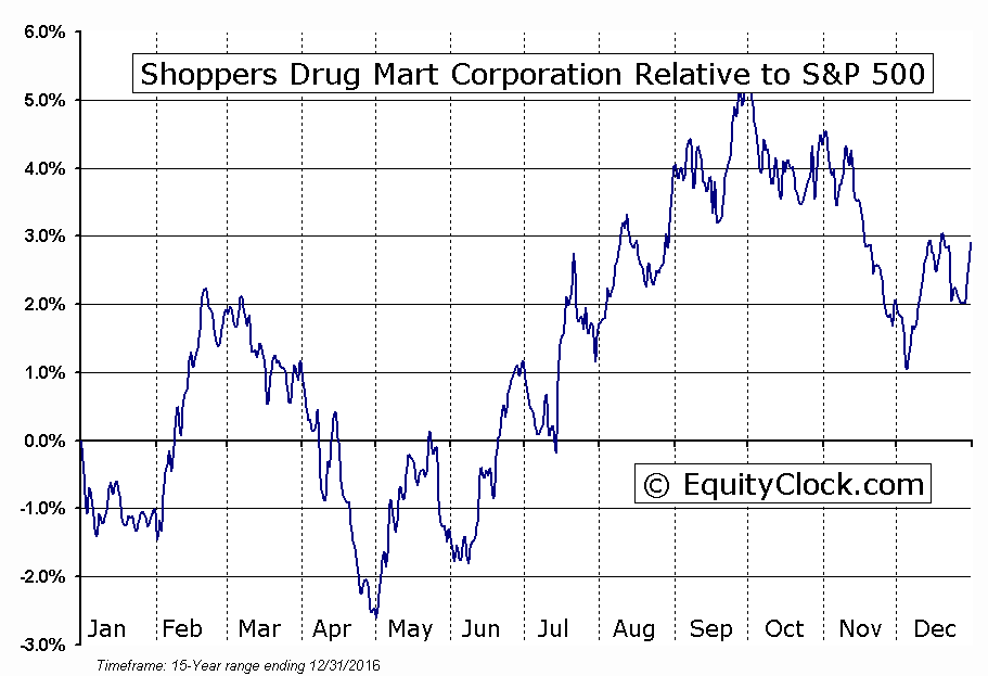 SC.TO Relative to the S&P 500