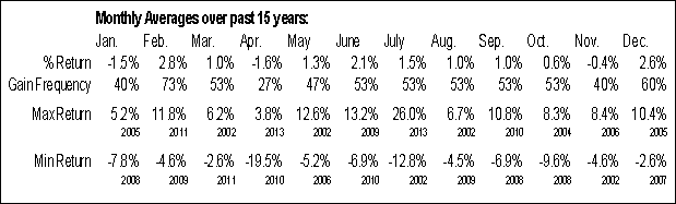 SC.TO Monthly Averages