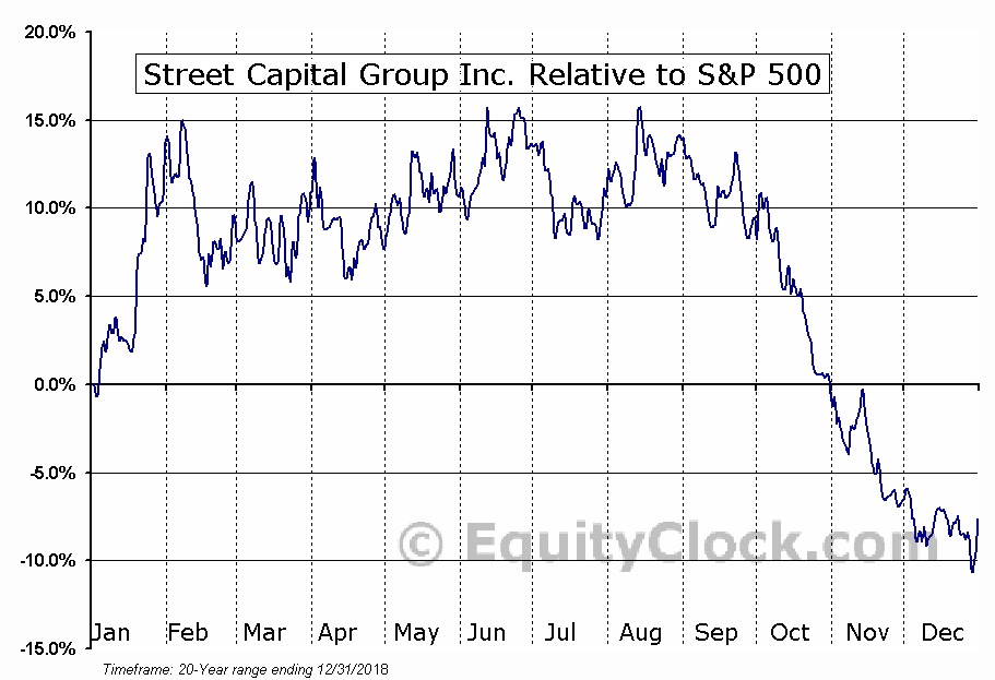 SCB.TO Relative to the S&P 500