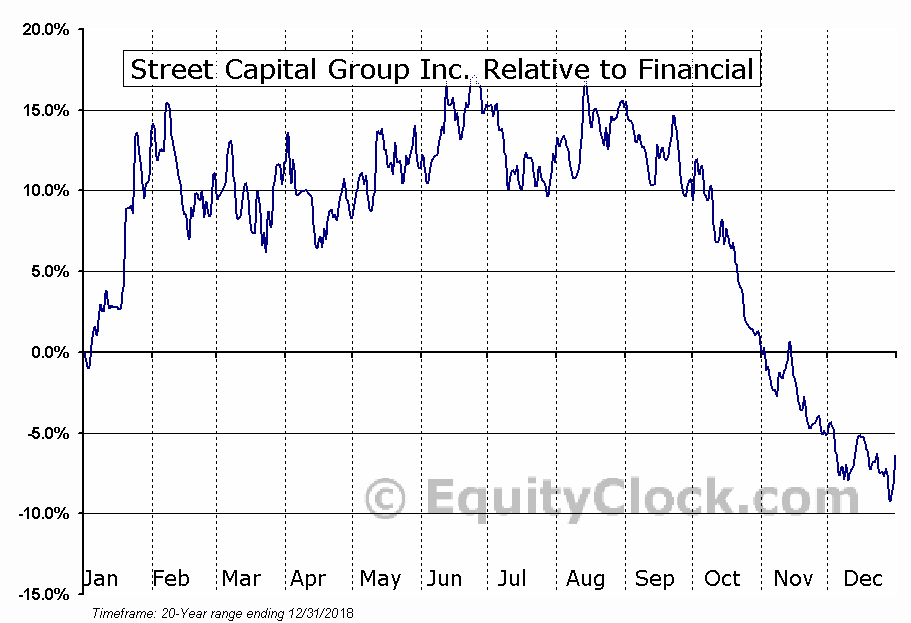 SCB.TO Relative to the Sector