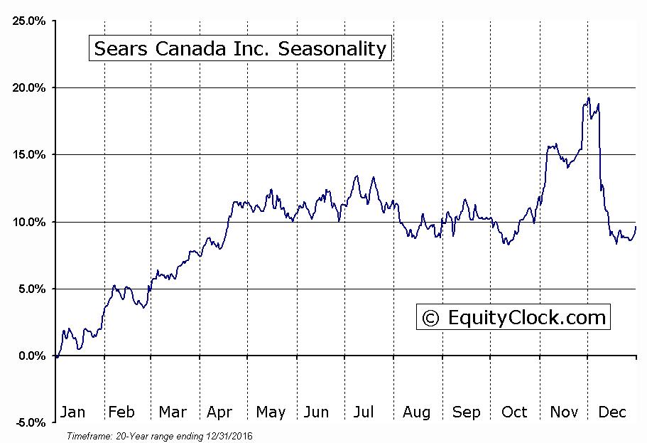 Sears Canada Inc.  (TSE:SCC) Seasonal Chart
