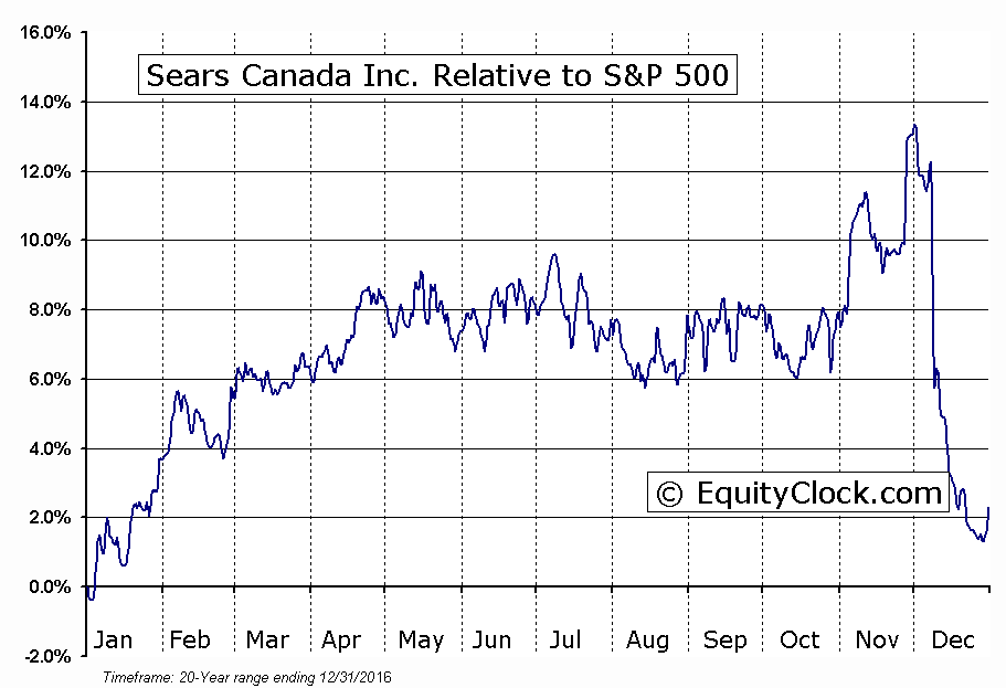 SCC.TO Relative to the S&P 500