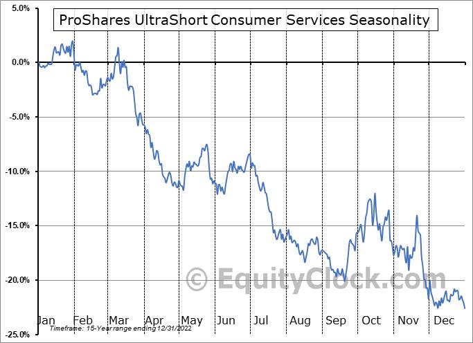 ProShares UltraShort Consumer Services (NYSE:SCC) Seasonality