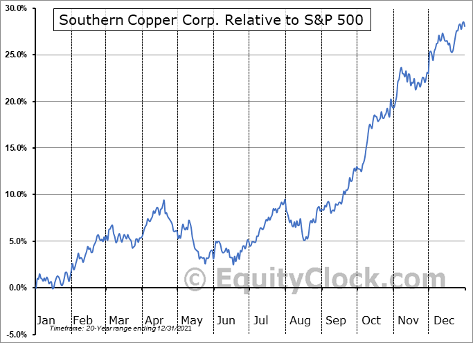SCCO Relative to the S&P 500