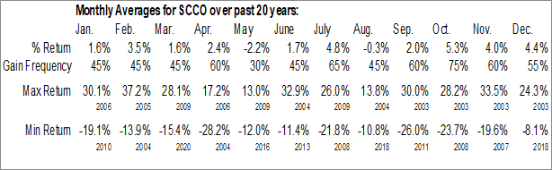 Monthly Seasonal Southern Copper Corp. (NYSE:SCCO)