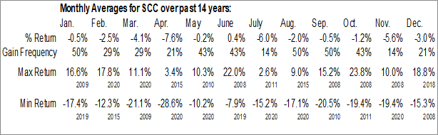 Monthly Seasonal ProShares UltraShort Consumer Services (NYSE:SCC)