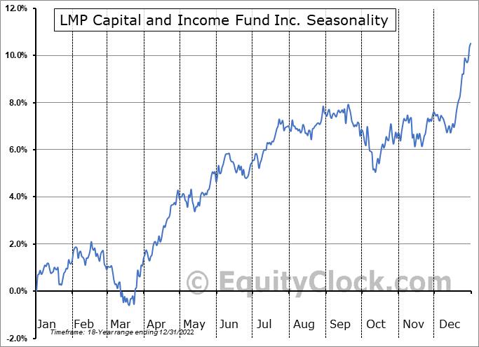 LMP Capital and Income Fund Inc. (NYSE:SCD) Seasonality