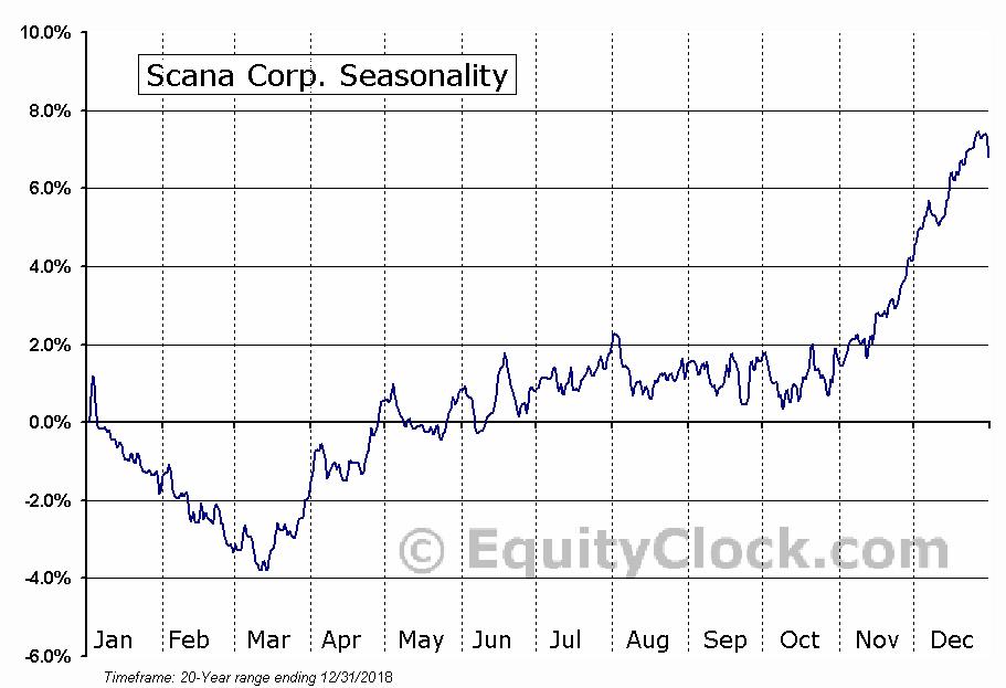 Scana Corporation (SCG) Seasonal Chart