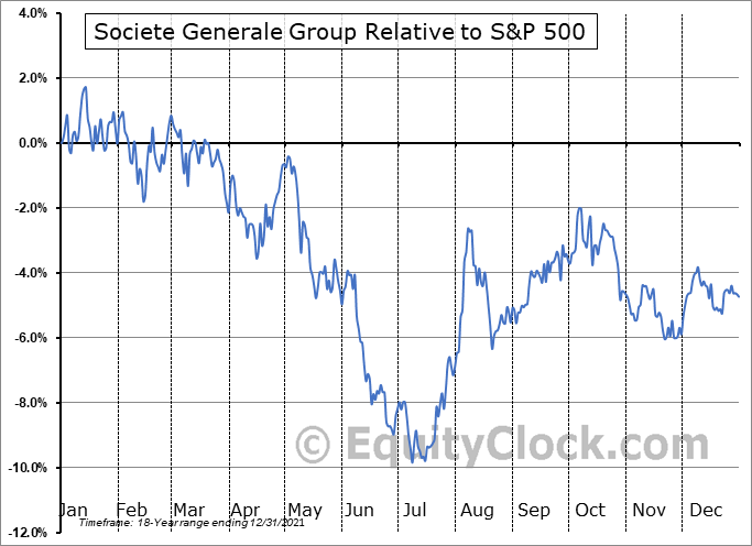 SCGLY Relative to the S&P 500