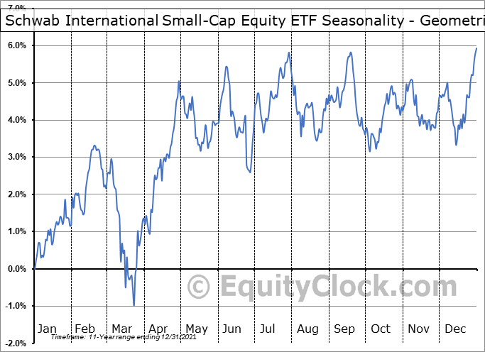 Schwab International Small-Cap Equity ETF (NYSE:SCHC) Seasonality