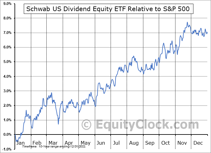 SCHD Relative to the S&P 500
