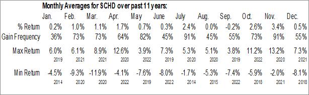 Monthly Seasonal Schwab US Dividend Equity ETF (AMEX:SCHD)