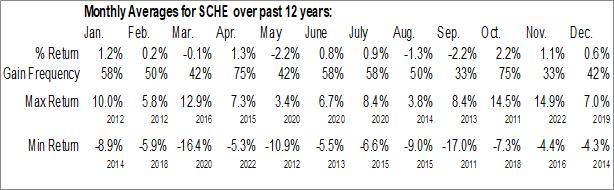 Monthly Seasonal Schwab Emerging Markets Equity ETF (NYSE:SCHE)