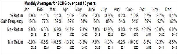 Monthly Seasonal Schwab U.S. Large-Cap Growth ETF (NYSE:SCHG)