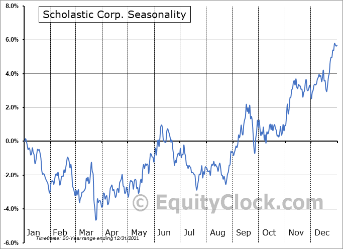 Scholastic Corporation Seasonal Chart