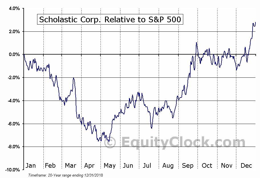 SCHL Relative to the S&P 500