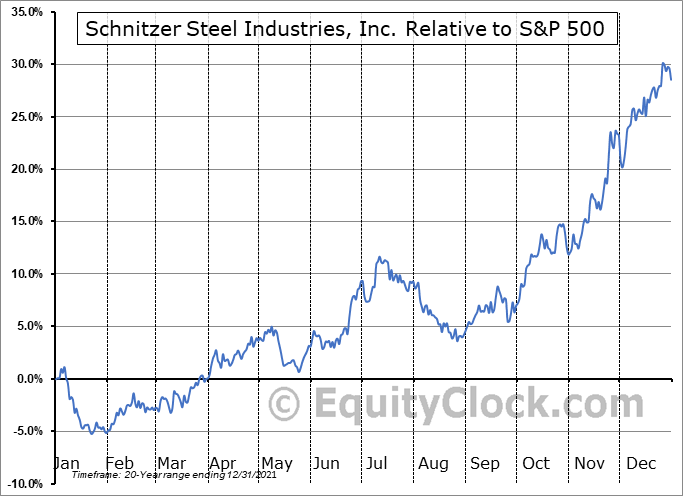 SCHN Relative to the S&P 500