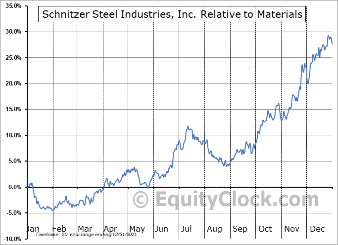 SCHN Relative to the Sector