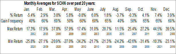 Monthly Seasonal Schnitzer Steel Industries, Inc. (NASD:SCHN)