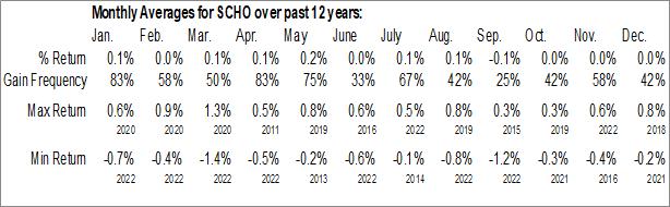 Monthly Seasonal Schwab Short-Term U.S. Treasury ETF (NYSE:SCHO)