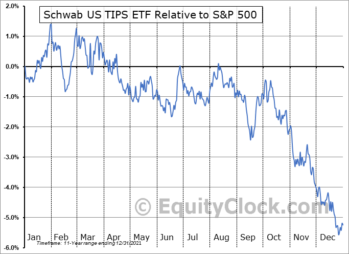 SCHP Relative to the S&P 500