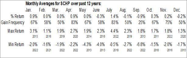 Monthly Seasonal Schwab US TIPS ETF (NYSE:SCHP)